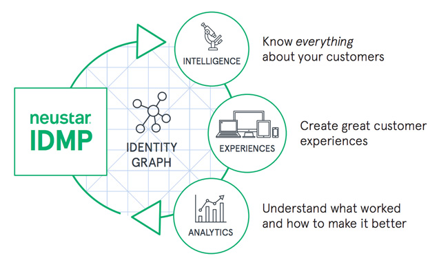 neustar idmp process graphic