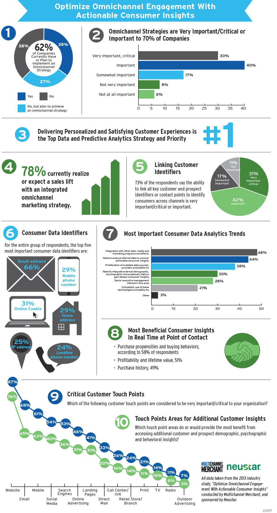 Omni-Channel Marketing Optimization Infographic