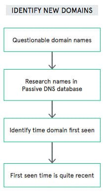 graphic: identify new domains