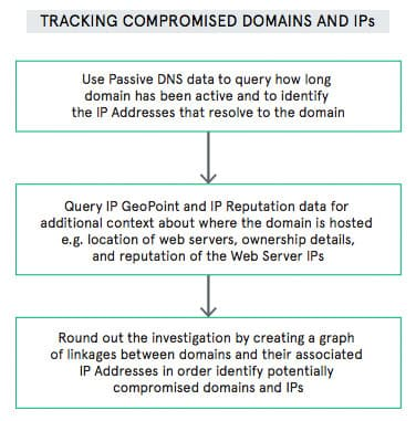 graphic: tracking compromised domains and IPs