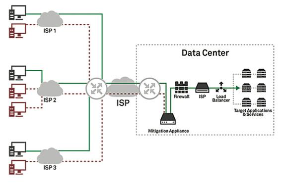 DDoS Failover Remote Management graphic