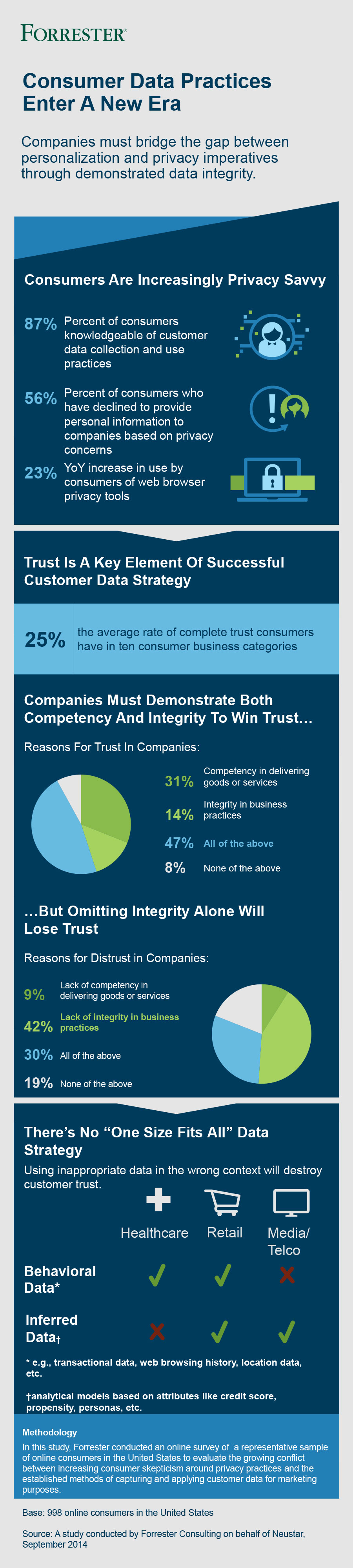 Forrester Report on Consumer Data Practices Infographic