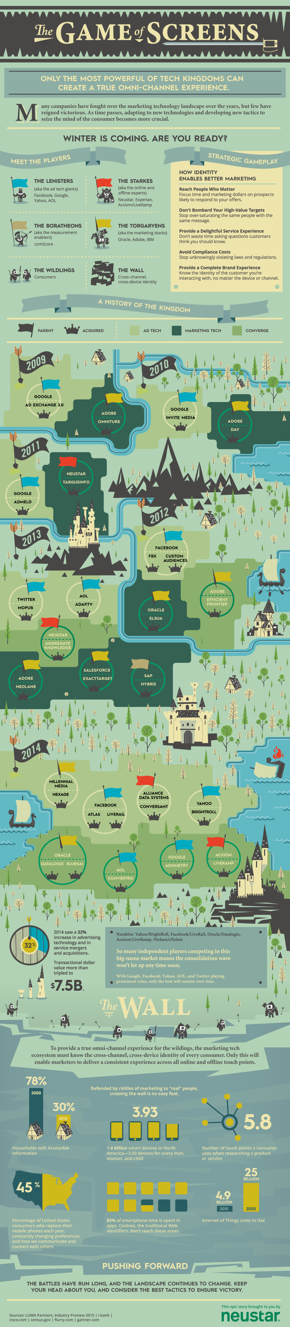 Marketing Technology Landscape Game of Screens Infographic