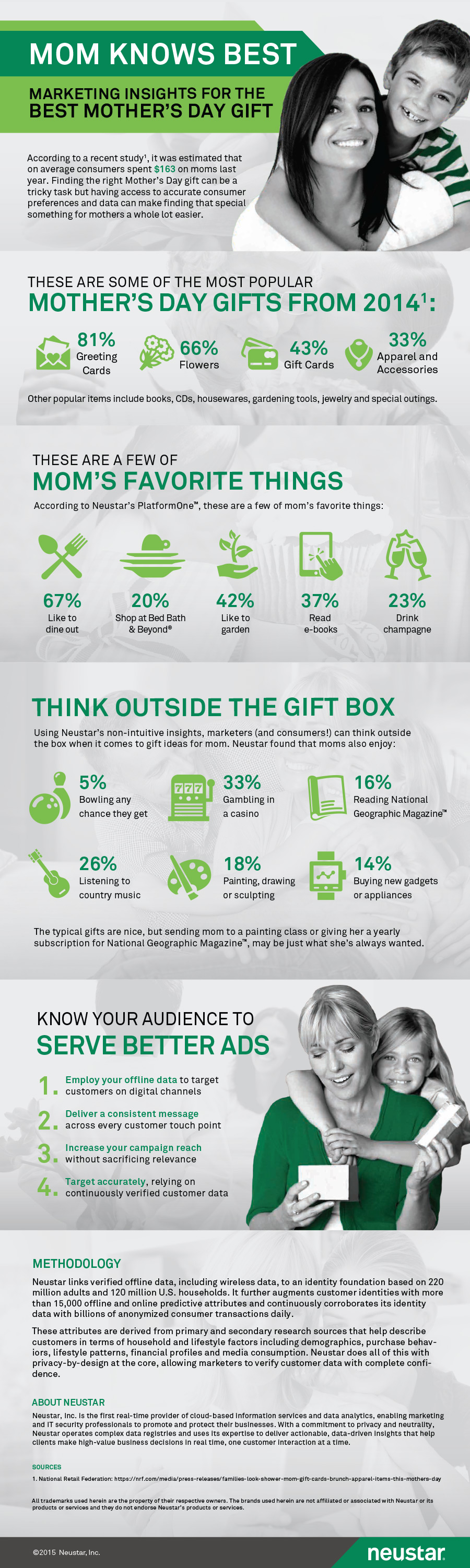 Best Mother's Day Gift Ideas Infographic