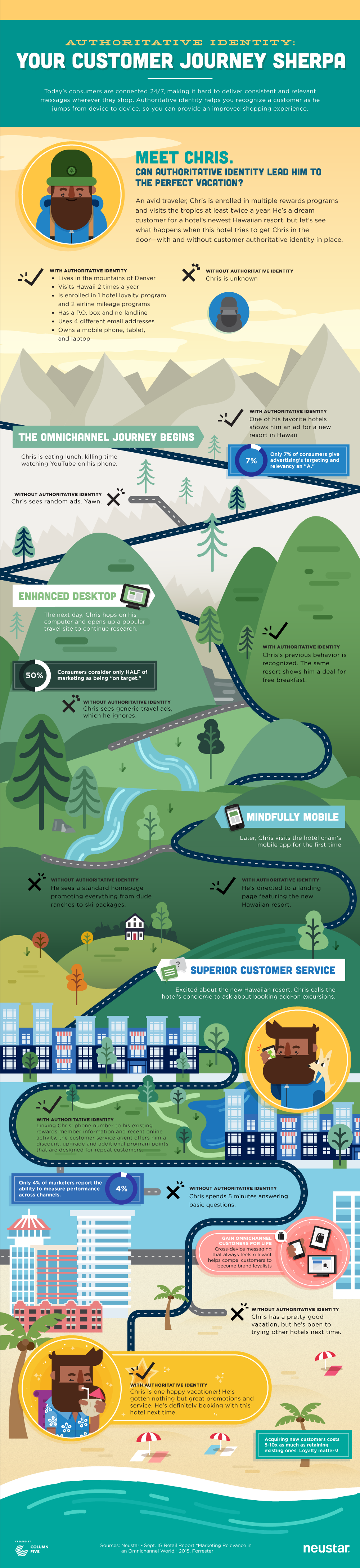 Authoritative Identity: Your Customer Journey Sherpa Infographic