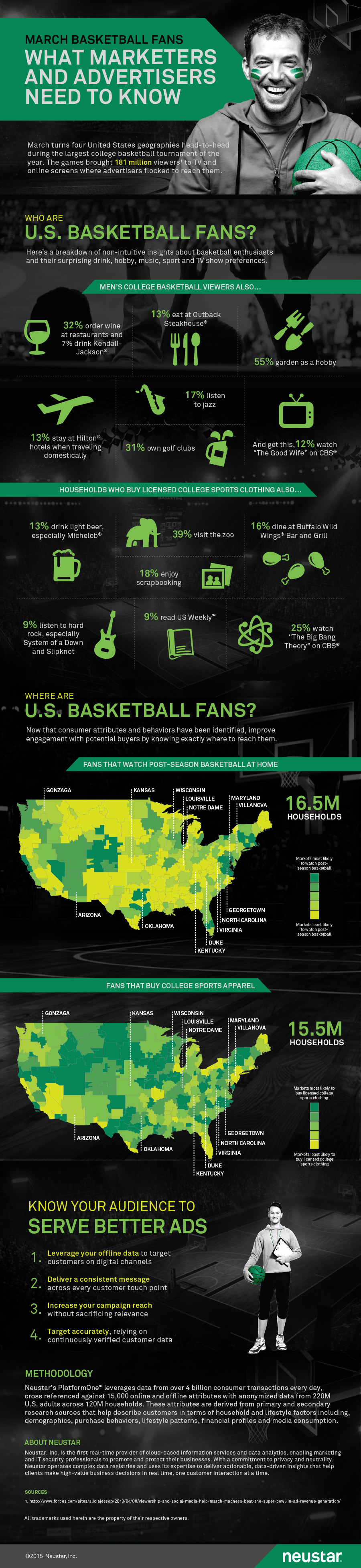 Basketball Fans Infographic 2015