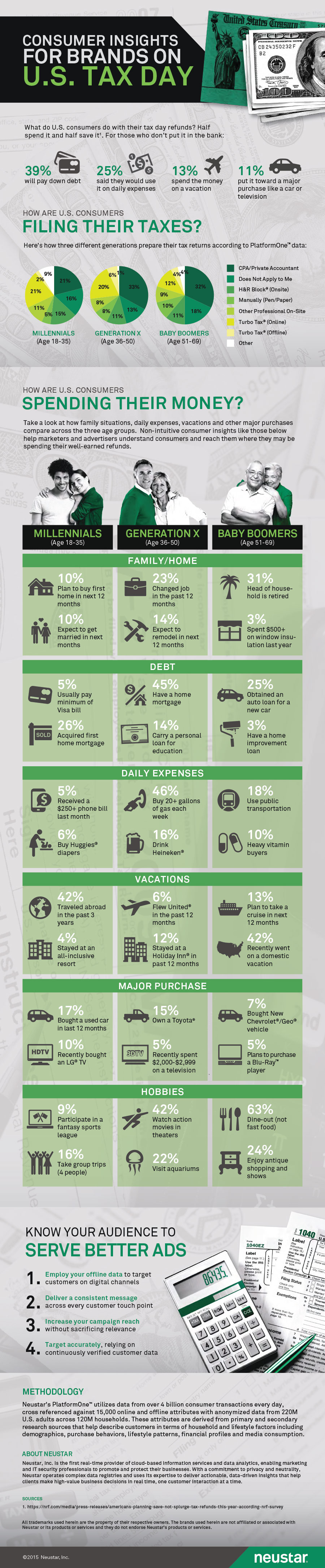 Consumer Brands and Audience Targeting Infographic
