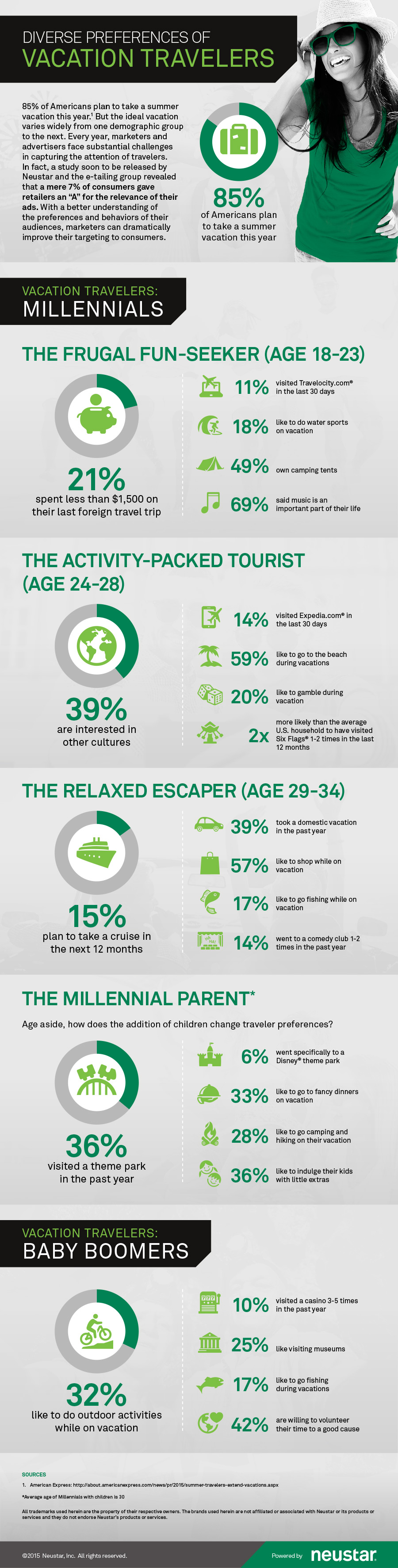 Ideal Vacation Travel Infographic