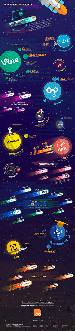 Download the full infographic on .CO community.