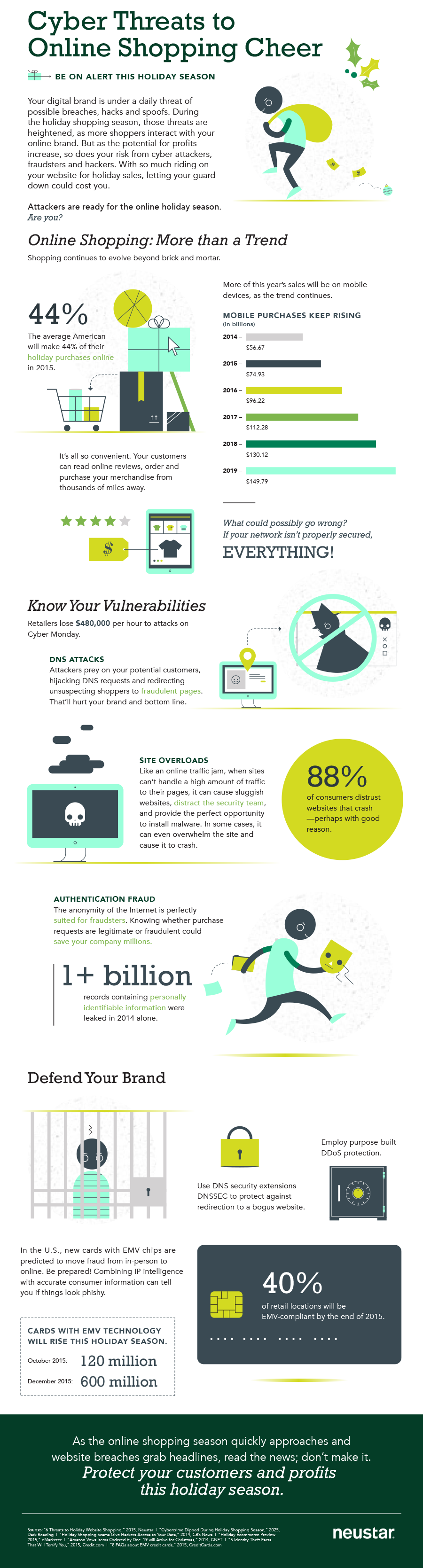 Cyber Threats to Holiday Online Shopping Infographic 2015